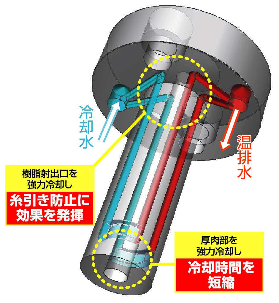 冷却スプルーブッシュ(株式会社新日本テック)の製品情報 ...