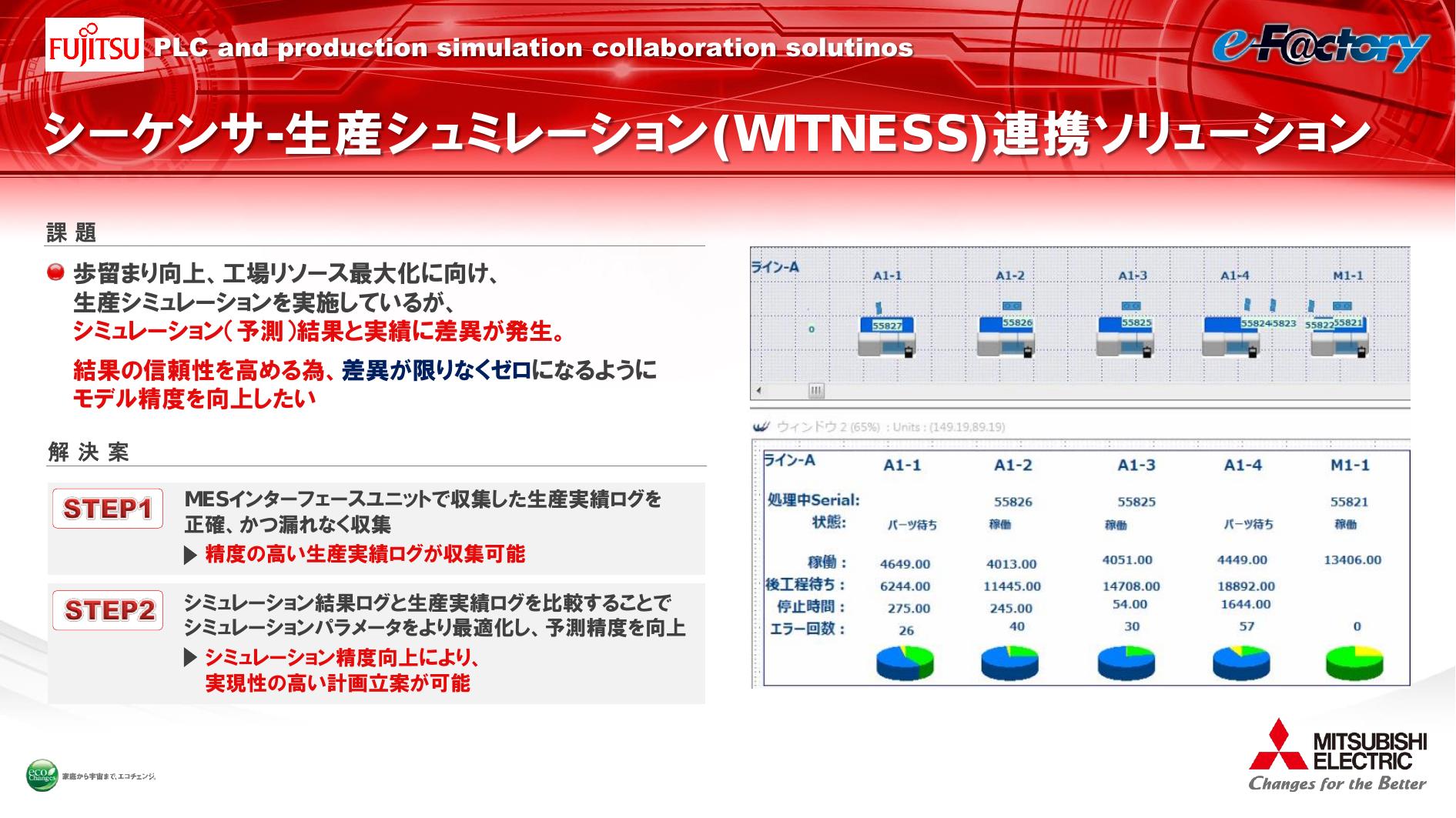 [富士通]シーケンサと連携した精度の高い生産シュミレーション WITNESS