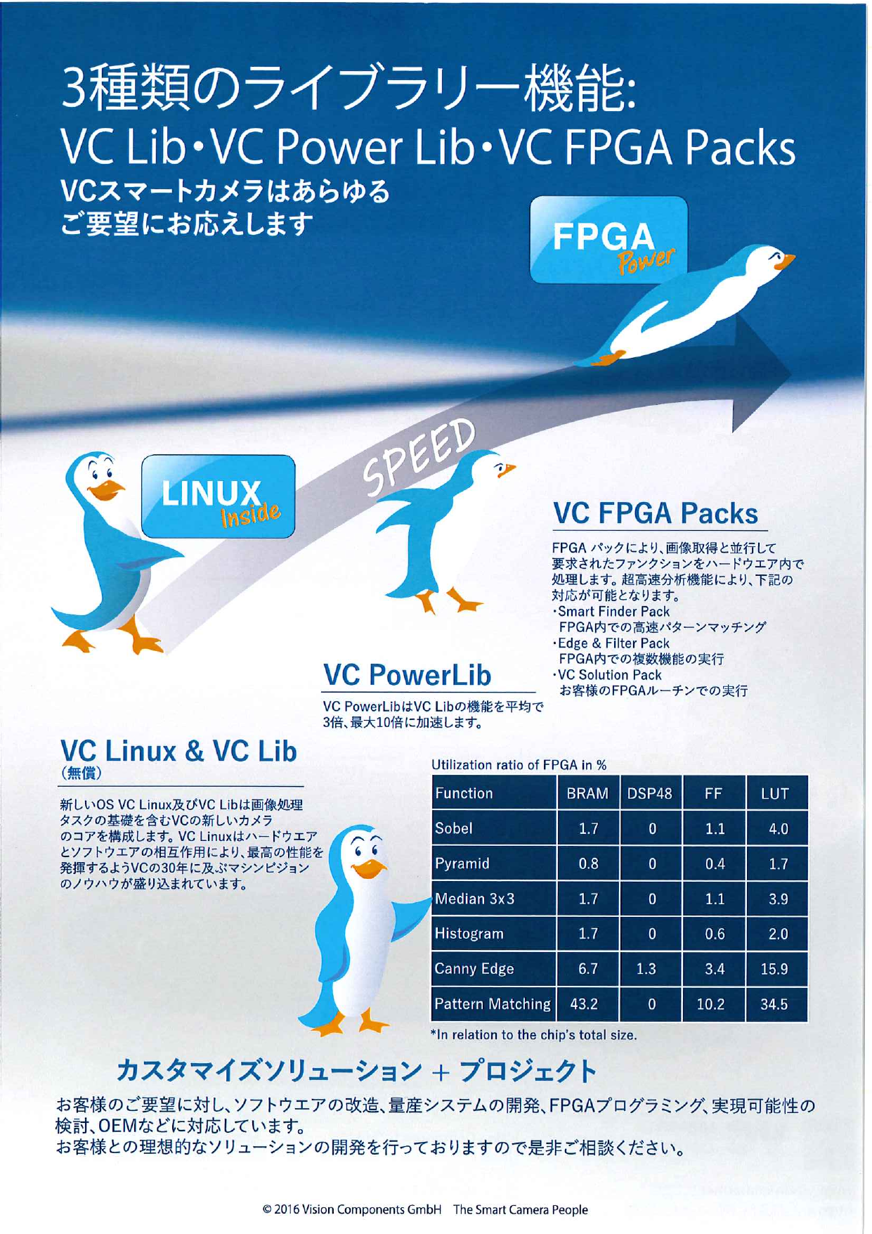 3種類のライブラリー機能 VC Lib・VC Power Lib・VC FPGA Packs