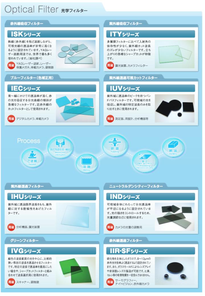 光学フィルター+光学レンズ 製品カタログ