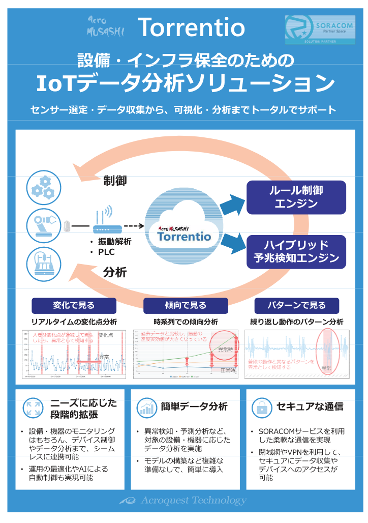 設備・インフラ保全のためのIOTデータ分析ソリューション Torrentio(トレンティオ)