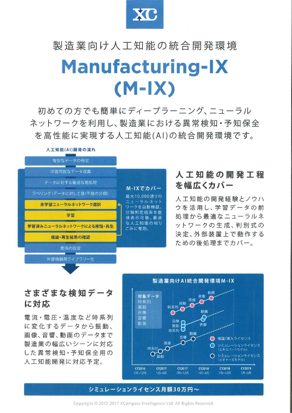 「異常検知・予知保全」製造業向け人工知能の統合開発環境