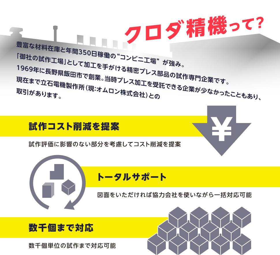 """クロダ精機って? 豊富な材料在庫と年間350日稼働の""""コンビニ工場""""が強み。「御社の試作工場」として加工を手がける精密プレス部品の試作専門企業です。1969年に長野県飯田市で創業。当時プレス加工を受託できる企業が少なかったこともあり、現在まで立石電機製作所(現:オムロン株式会社)との取引があります。試作コスト削減を提案 トータルサポート 数千個まで対応"""