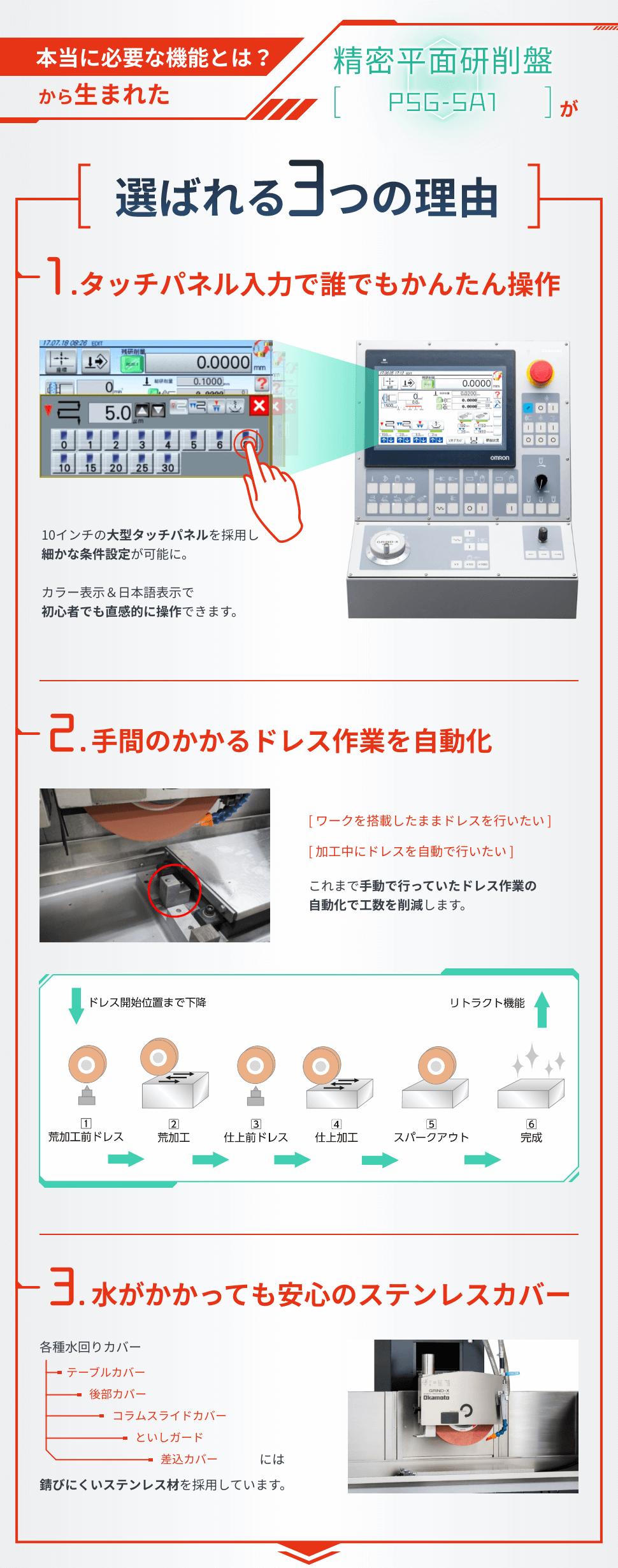 本当に必要な機能とは?から生まれた 精密平面研削盤「PSG-SA1」が選ばれる3つの理由 タッチパネル入力で誰でもかんたん操作 手間のかかるドレス作業を自動化 水がかかっても安心のステンレスカバー
