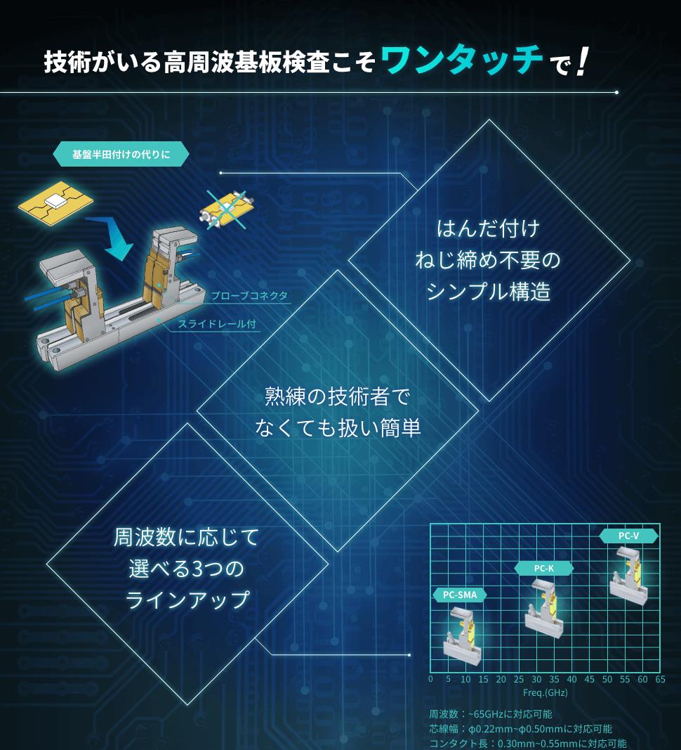 技術がいる高周波基板検査こそワンタッチで! はんだ付け、ねじ締め不要のシンプル構造 熟練の技術者でなくても扱い簡単 周波数に応じて選べる3つのラインアップ