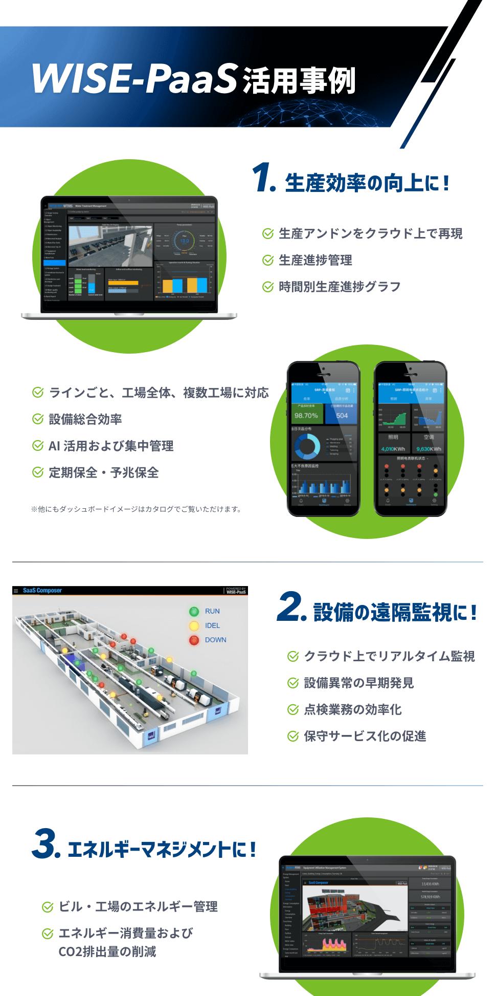 WISE-PaaS活用事例 1.生産効率の向上に! 2.設備の遠隔監視に! 3.エネルギーマネジメントに!