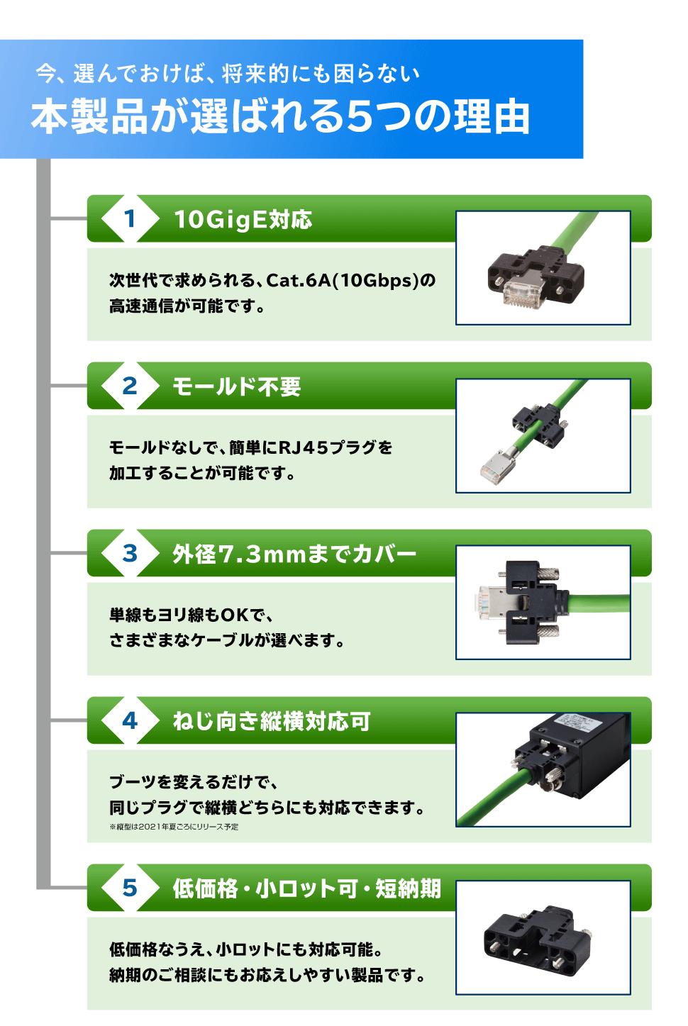 今、選んでおけば、将来的にも困らない 本製品が選ばれる5つの理由 1.10GigE対応 2.モールド不要 3.外径7.3mmまでカバー 4.ねじ向き縦横対応可 5.低価格・小ロット可・短納期