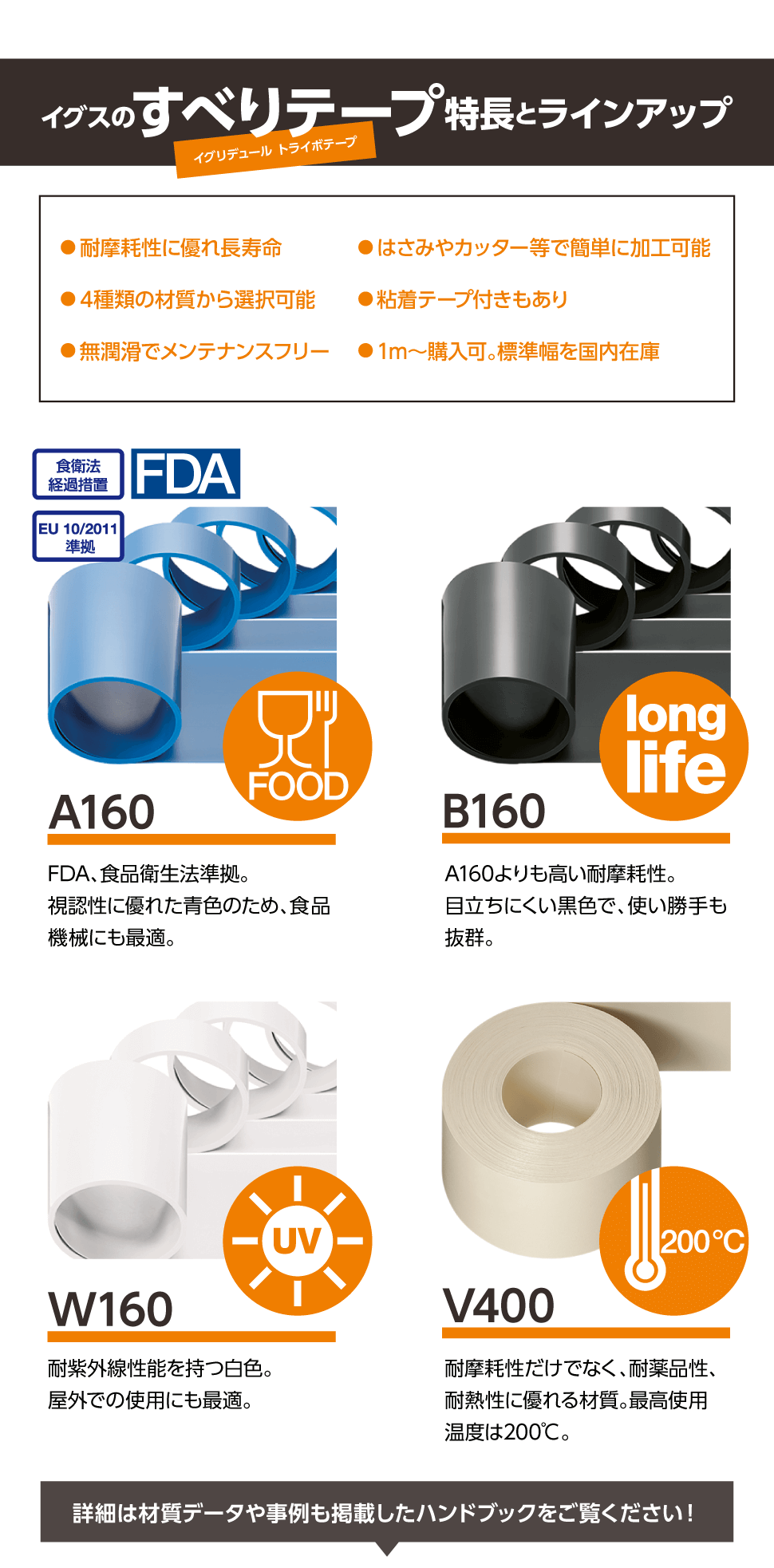 イグスのすべりテープ(イグリデュール トライボテープ) 特長とラインアップ ●耐摩耗性に優れ長寿命 ●4種類の材質から選択可能 ●無潤滑でメンテナンスフリー ●はさみやカッター等で簡単に加工可能 ●粘着テープ付きもあり ●1m~購入可。標準幅を国内在庫 【A160】FDA、食品衛生法準拠。視認性に優れた青色のため、食品機械にも最適。 【B160】A160よりも高い耐摩耗性。目立ちにくい黒色で、使い勝手も抜群。 【W160】耐紫外線性能を持つ白色。屋外での使用にも最適。 【V400】耐摩耗性だけでなく、耐薬品性、耐熱性に優れる材質。最高使用温度は200℃。 詳細は材質データや事例も掲載したハンドブックをご覧ください!