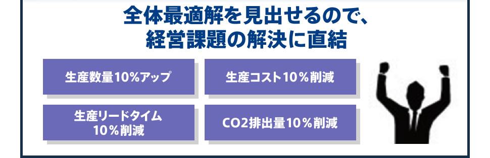 全体最適解を見出せるので、 経営課題の解決に直結 生産数量10%アップ/生産コスト10%削減/生産リードタイム 10%削減/CO2排出量10%削減