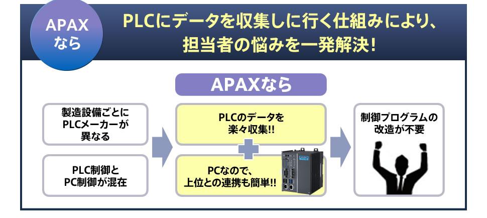 APAXなら PLCにデータを収集しに行く仕組みにより、担当者の悩みを一発解決! 製造設備ごとにPLCメーカーが異なる PLC制御とPC制御が混在 PLCのデータを楽々収集!! PCなので、上位との連携も簡単!! 制御プログラムの改造が不要