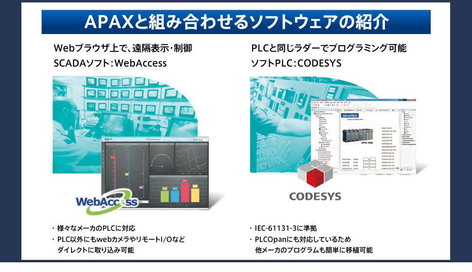 APAXと組み合わせるソフトウェアの紹介 Webブラウザ上で、遠隔表示・制御 SCADAソフト:WebAccess ・様々なメーカのPLCに対応 ・PLC以外にもwebカメラやリモートI/Oなどダイレクトに取り込み可能 PLCと同じラダーでプログラミング可能 ソフトPLC:CODESYS ・IEC-61131-3に準拠 ・PLCOpanにも対応しているため他メーカのプログラムも簡単に移植可能