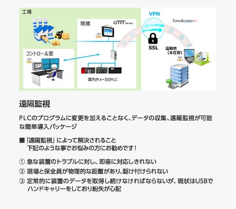遠隔監視 PLCのプログラムに変更を加えることなく、データの収集、遠隔監視が可能な簡単導入パッケージ