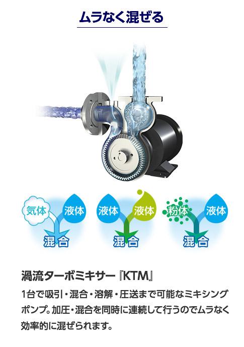 ムラなく混ぜる 渦流ターボミキサー『KTM』  1台で吸引・混合・溶解・圧送まで可能なミキシング ポンプ。加圧・混合を同時に連続して行うのでムラなく 効率的に混ぜられます。